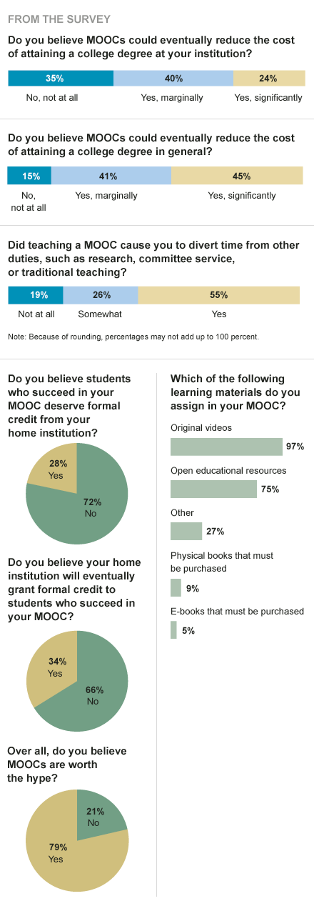 moocs survey