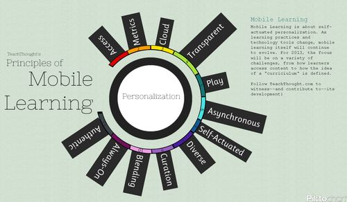 Principles-of-Mobile-Learning